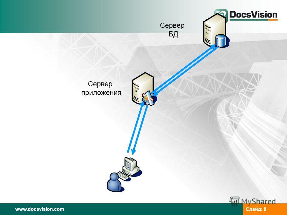www.docsvision.com Слайд: 8 Сервер приложения Сервер БД