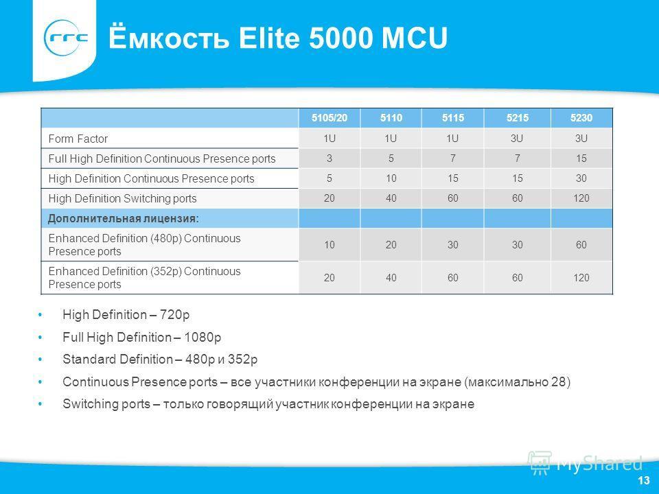 Ёмкость Elite 5000 MCU High Definition – 720p Full High Definition – 1080p Standard Definition – 480 р и 352 р Continuous Presence ports – все участники конференции на экране (максимально 28) Switching ports – только говорящий участник конференции на