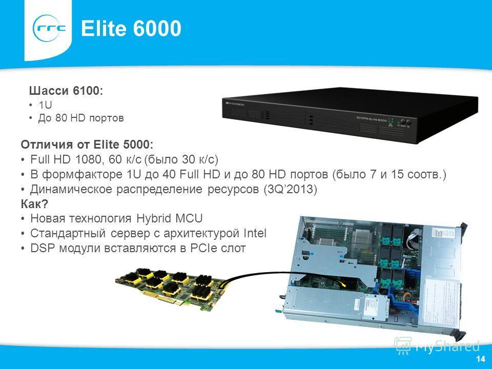 Elite 6000 14 Отличия от Elite 5000: Full HD 1080, 60 к/с (было 30 к/с) В формфакторе 1U до 40 Full HD и до 80 HD портов (было 7 и 15 соотв.) Динамическое распределение ресурсов (3Q2013) Как? Новая технология Hybrid MCU Стандартный сервер c архитекту