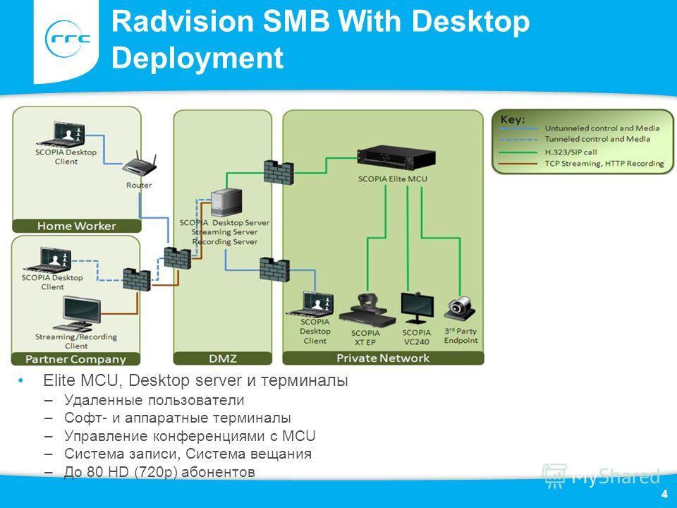 Radvision SMB With Desktop Deployment Elite MCU, Desktop server и терминалы –Удаленные пользователи –Софт- и аппаратные терминалы –Управление конференциями с MCU –Система записи, Система вещания –До 80 HD (720p) абонентов 4