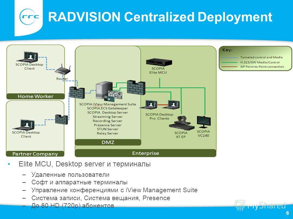 RADVISION Centralized Deployment Elite MCU, Desktop server и терминалы –Удаленные пользователи –Софт и аппаратные терминалы –Управление конференциями с iView Management Suite –Система записи, Система вещания, Presence –До 80 HD (720p) абонентов 6