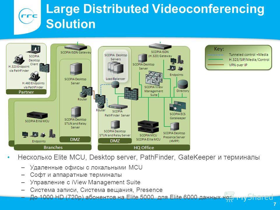 Large Distributed Videoconferencing Solution Несколько Elite MCU, Desktop server, PathFinder, GateKeeper и терминалы –Удаленные офисы с локальными MCU –Софт и аппаратные терминалы –Управление с iView Management Suite –Система записи, Система вещания,