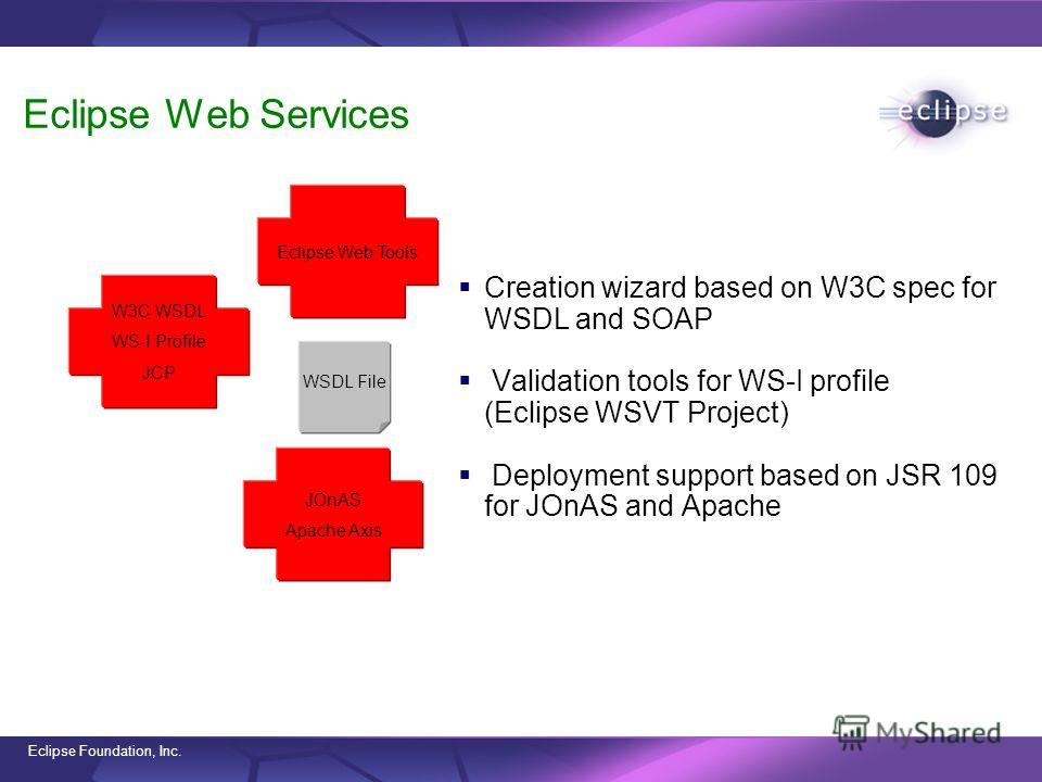 Eclipse Foundation, Inc. Eclipse Web Services Creation wizard based on W3C spec for WSDL and SOAP Validation tools for WS-I profile (Eclipse WSVT Project) Deployment support based on JSR 109 for JOnAS and Apache W3C WSDL WS-I Profile JCP JOnAS Apache