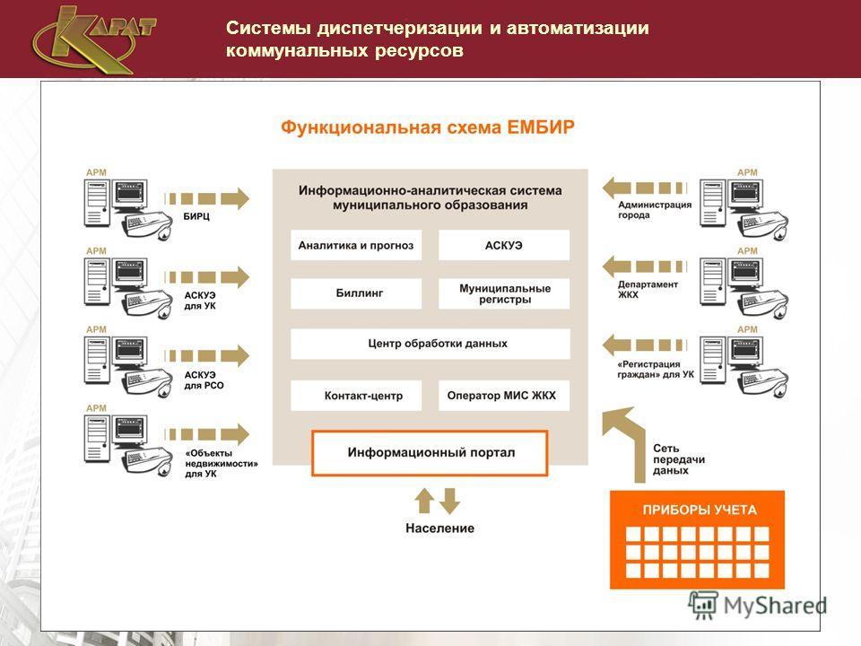 Системы диспетчеризации и автоматизации коммунальных ресурсов