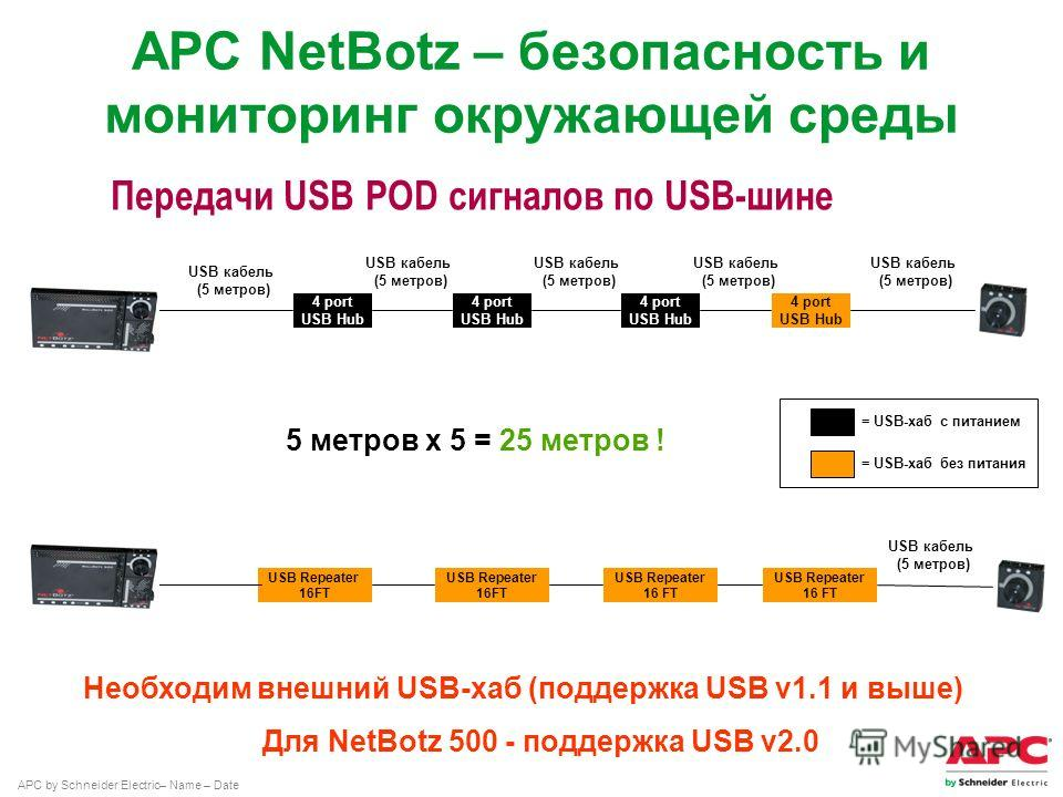 APC by Schneider Electric– Name – Date = USB-хаб с питанием = USB-хаб без питания 5 метров x 5 = 25 метров ! Передачи USB POD сигналов по USB-шине 4 port USB Hub 4 port USB Hub 4 port USB Hub 4 port USB Hub USB кабель (5 метров) USB Repeater 16FT USB