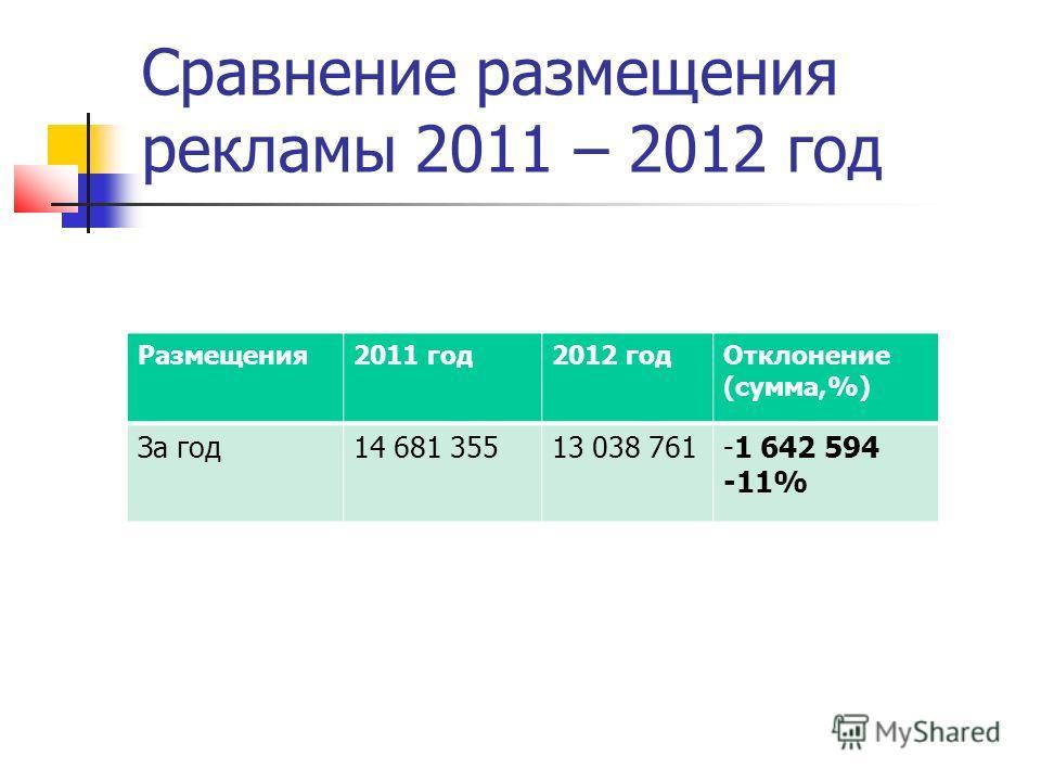 Размещения 2011 год 2012 год Отклонение (сумма,%) За год 14 681 35513 038 761-1 642 594 -11% Сравнение размещения рекламы 2011 – 2012 год