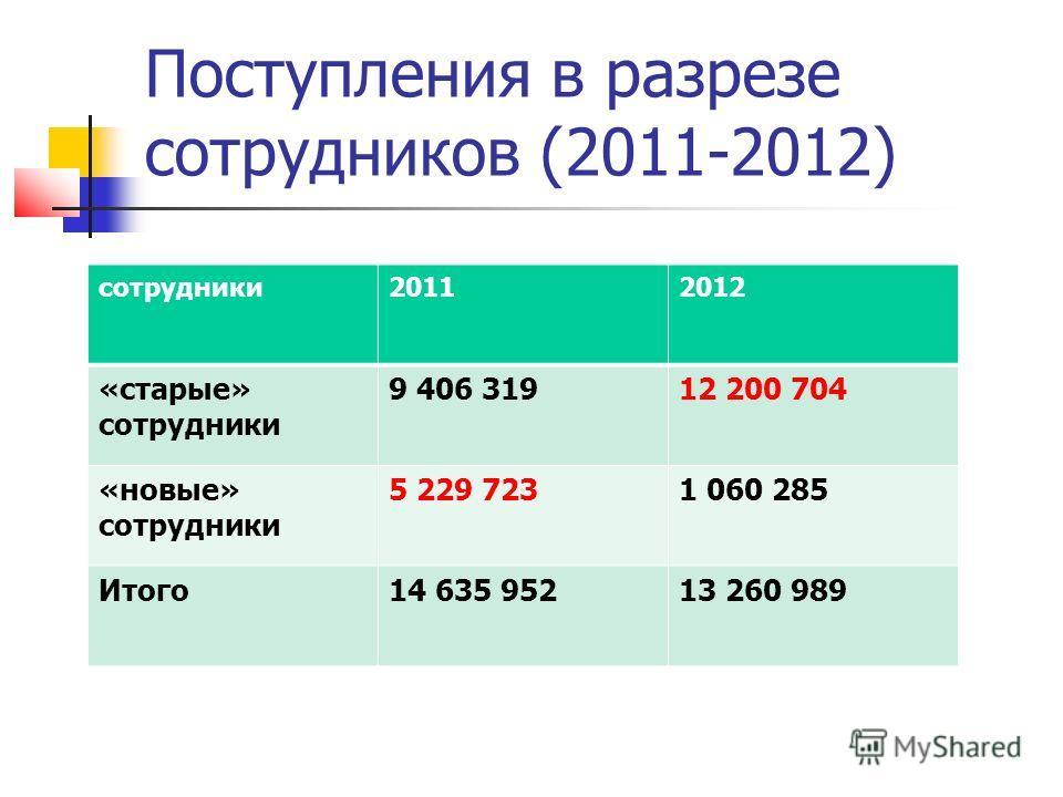 Поступления в разрезе сотрудников (2011-2012) сотрудники 20112012 «старые» сотрудники 9 406 31912 200 704 «новые» сотрудники 5 229 7231 060 285 Итого 14 635 95213 260 989