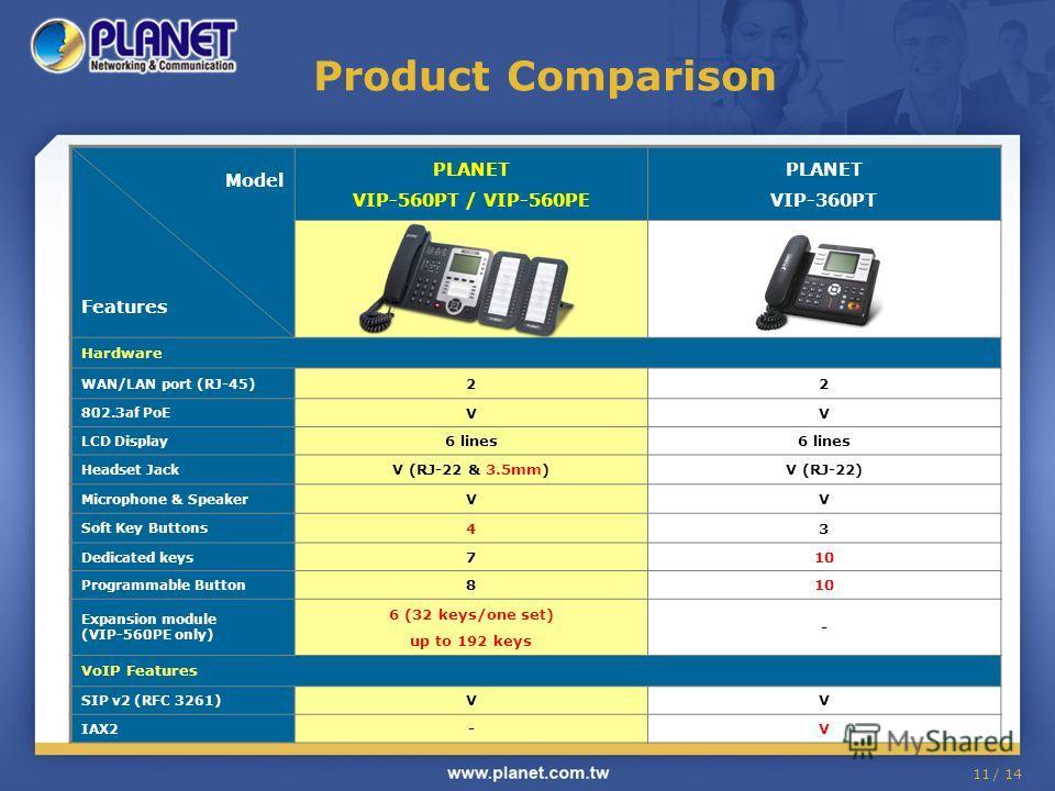 11 / 14 Product Comparison Model Features PLANET VIP-560PT / VIP-560PE PLANET VIP-360PT Hardware WAN/LAN port (RJ-45) 22 802.3af PoE VV LCD Display 6 lines Headset Jack V (RJ-22 & 3.5mm)V (RJ-22) Microphone & Speaker VV Soft Key Buttons 43 Dedicated