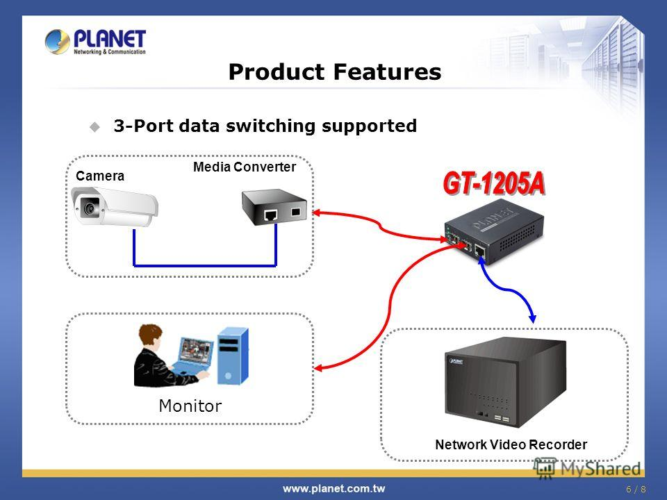 6 / 8 3-Port data switching supported Product Features Camera Media Converter Monitor Network Video Recorder
