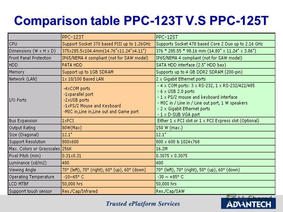 Comparison table PPC-123T V.S PPC-125T