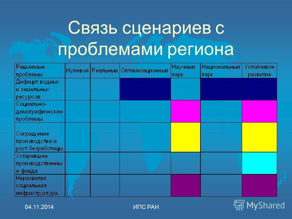 04.11.2014ИПС РАН Связь сценариев с проблемами региона