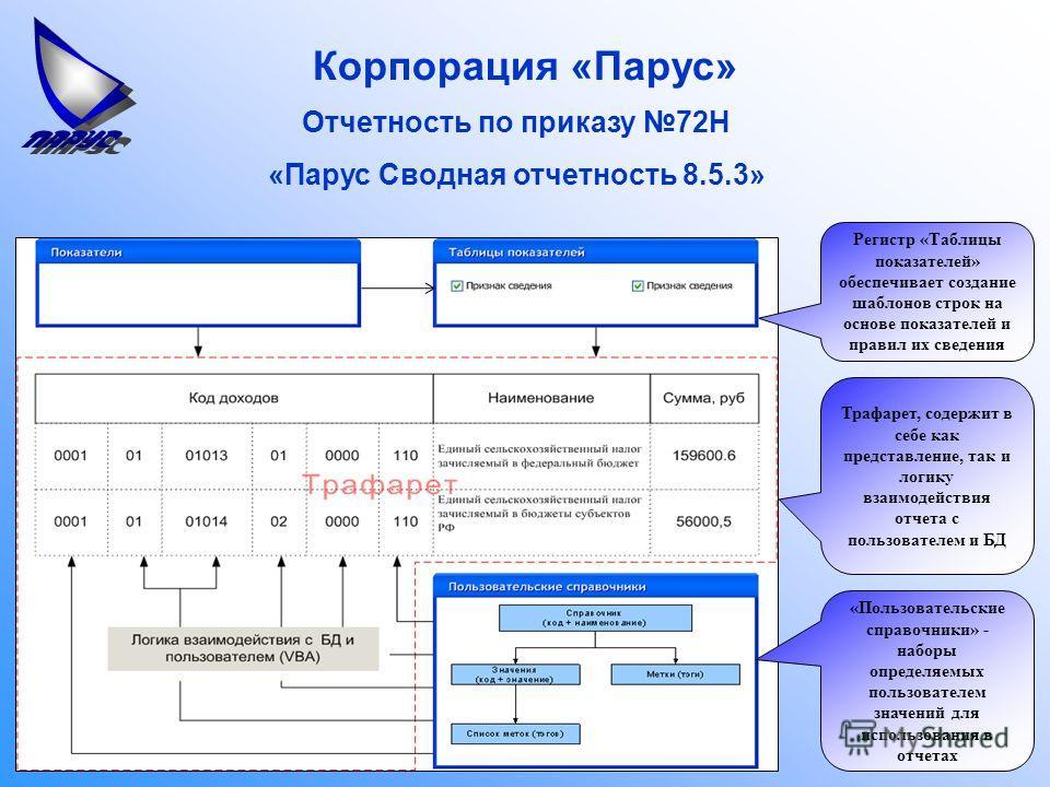 Корпорация «Парус» Отчетность по приказу 72Н «Парус Сводная отчетность 8.5.3» Регистр «Таблицы показателей» обеспечивает создание шаблонов строк на основе показателей и правил их сведения «Пользовательские справочники» - наборы определяемых пользоват