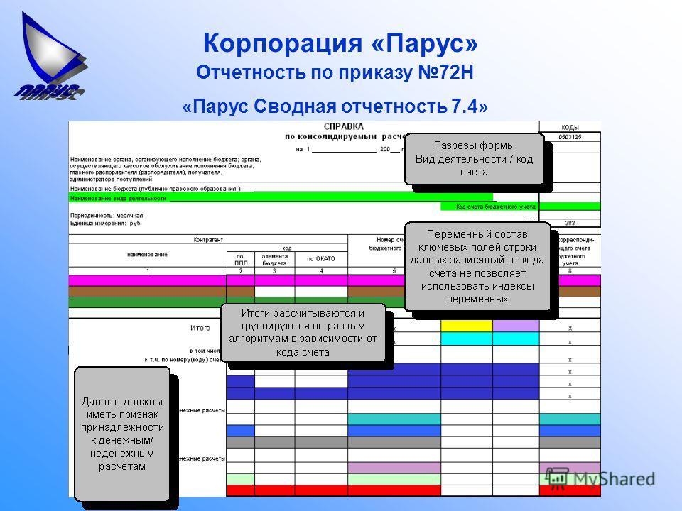 Корпорация «Парус» Отчетность по приказу 72Н «Парус Сводная отчетность 7.4»