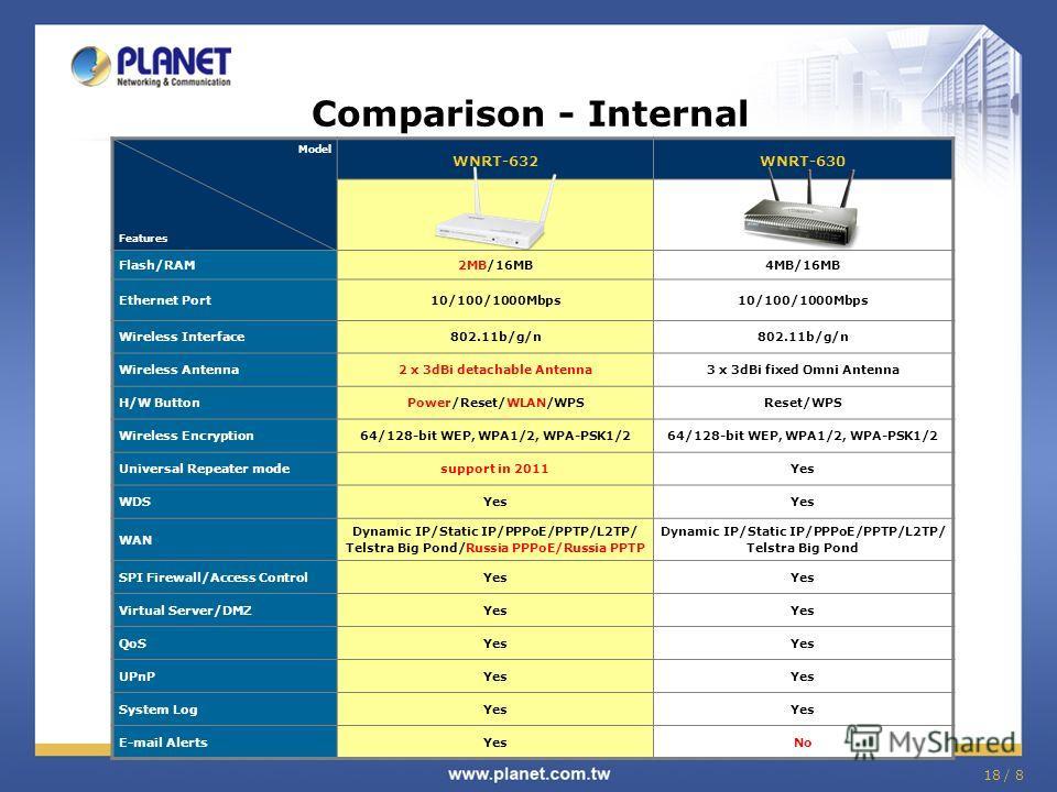 18 / 8 Comparison - Internal Model Features WNRT-632WNRT-630 Flash/RAM2MB/16MB4MB/16MB Ethernet Port10/100/1000Mbps Wireless Interface802.11b/g/n Wireless Antenna2 x 3dBi detachable Antenna3 x 3dBi fixed Omni Antenna H/W ButtonPower/Reset/WLAN/WPSRes