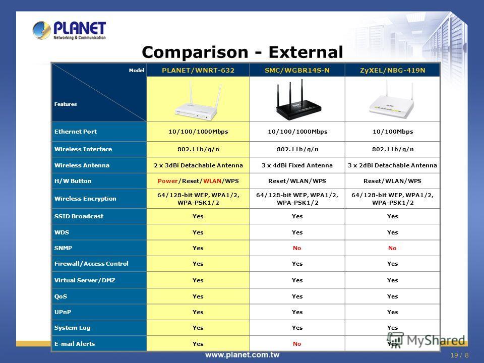 19 / 8 Comparison - External Model Features PLANET/WNRT-632SMC/WGBR14S-NZyXEL/NBG-419N Ethernet Port10/100/1000Mbps 10/100Mbps Wireless Interface802.11b/g/n Wireless Antenna2 x 3dBi Detachable Antenna3 x 4dBi Fixed Antenna3 x 2dBi Detachable Antenna