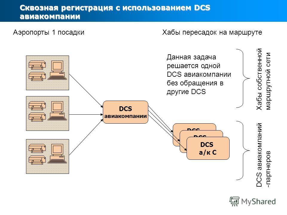 Сквозная регистрация с использованием DCS авиакомпании DCS авиакомпании Аэропорты 1 посадки Хабы пересадок на маршруте Хабы собственной маршрутной сети DCS а/к А DCS а/к С DCS авиакомпаний -партнеров Данная задача решается одной DCS авиакомпании без
