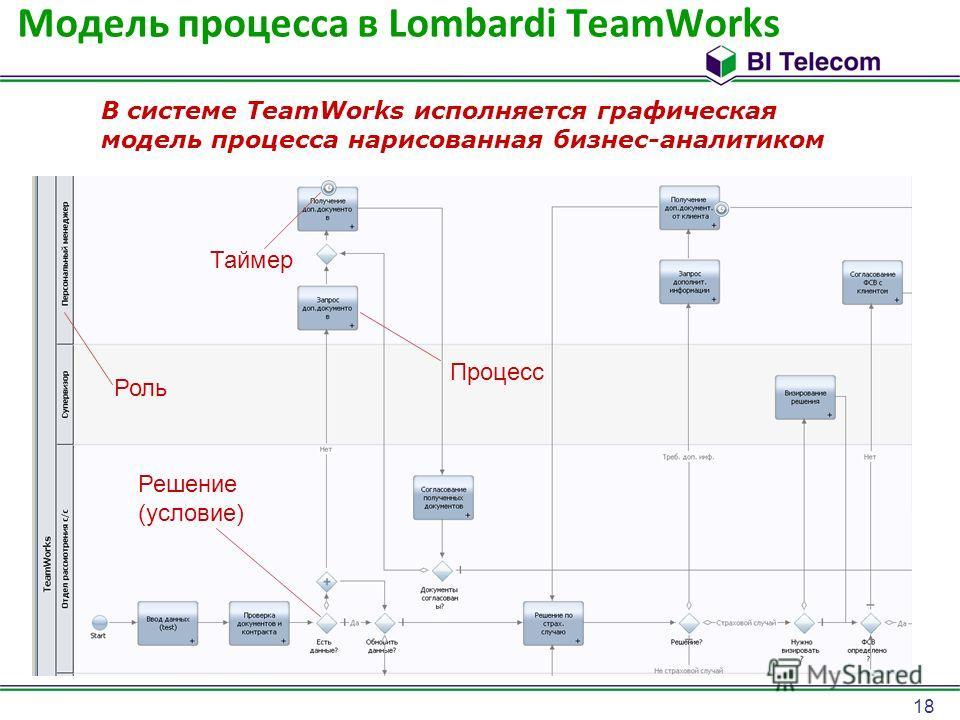 18 Модель процесса в Lombardi TeamWorks В системе TeamWorks исполняется графическая модель процесса нарисованная бизнес-аналитиком Решение (условие) Процесс Роль Таймер