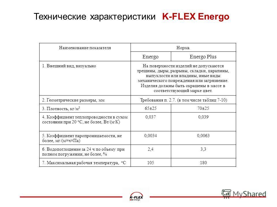 Технические характеристики K-FLEX Energo Наименование показателя Норма EnergoEnergo Plus 1. Внешний вид, визуально На поверхности изделий не допускаются трещины, дыры, разрывы, складки, царапины, выпуклости или впадины, иные виды механического повреж