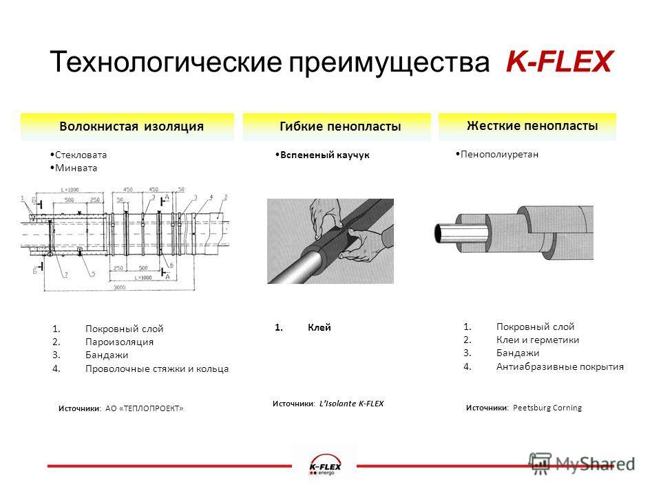Технологические преимущества K-FLEX Волокнистая изоляция Стекловата Минвата 1. Покровный слой 2. Пароизоляция 3. Бандажи 4. Проволочные стяжки и кольца Источники: АО «ТЕПЛОПРОЕКТ» Гибкие пенопласты Вспененый каучук 1. Клей Источники: LIsolante K-FLEX