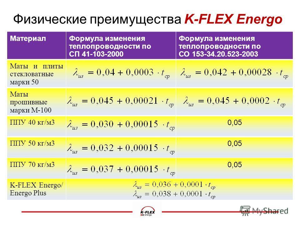 Физические преимущества K-FLEX Energo Материал Формула изменения теплопроводности по СП 41-103-2000 Формула изменения теплопроводности по СО 153-34.20.523-2003 Маты и плиты стекловатные марки 50 Маты прошивные марки М-100 ППУ 40 кг/м 3 0,05 ППУ 50 кг