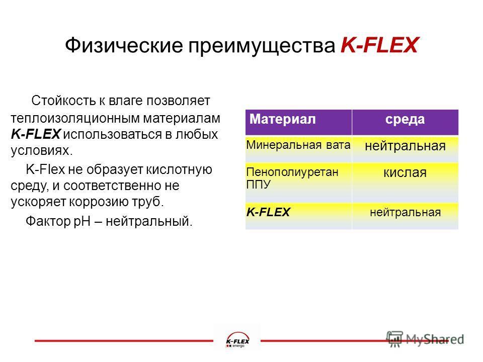 Физические преимущества K-FLEX Стойкость к влаге позволяет теплоизоляционным материалам K-FLEX использоваться в любых условиях. K-Flex не образует кислотную среду, и соответственно не ускоряет коррозию труб. Фактор рН – нейтральный. Материалсреда Мин