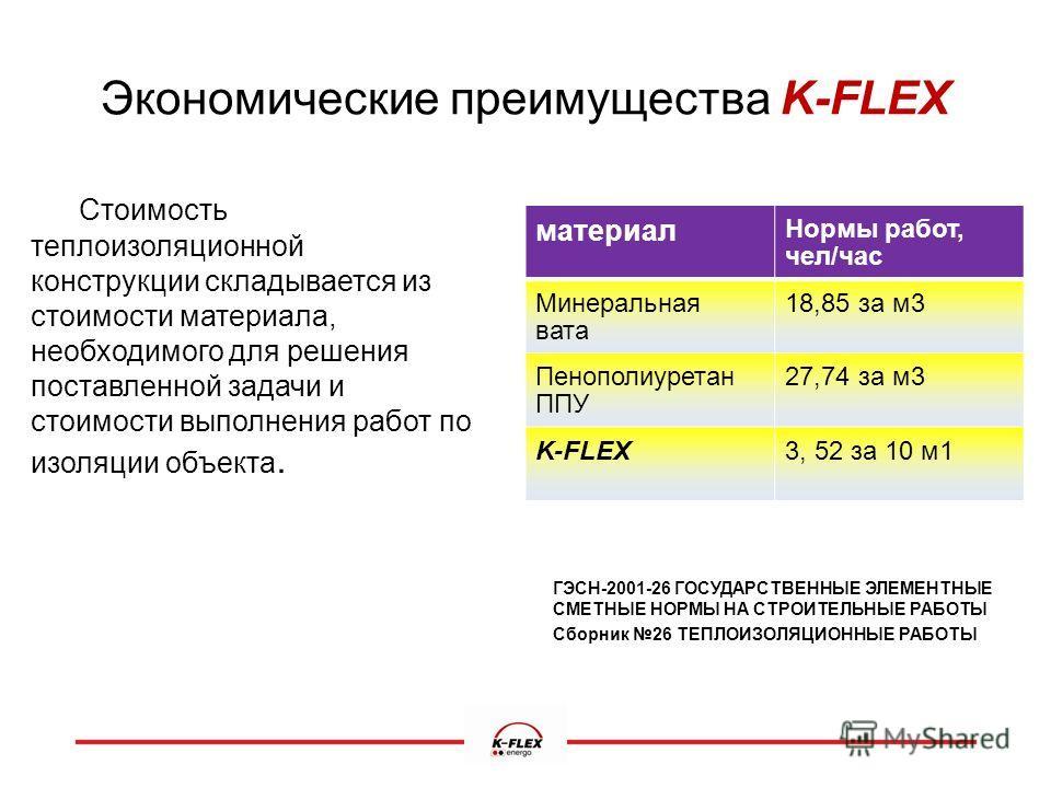 Экономические преимущества K-FLEX Стоимость теплоизоляционной конструкции складывается из стоимости материала, необходимого для решения поставленной задачи и стоимости выполнения работ по изоляции объекта. ГЭСН-2001-26 ГОСУДАРСТВЕННЫЕ ЭЛЕМЕНТНЫЕ СМЕТ