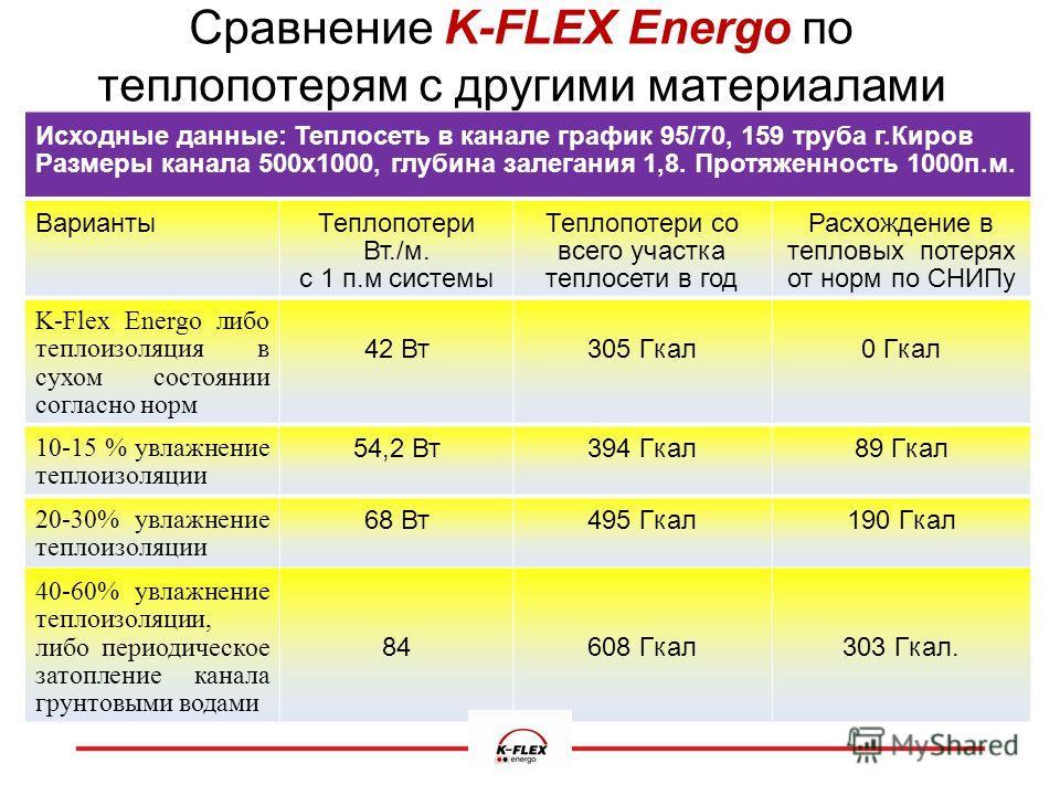 Сравнение K-FLEX Energo по теплопотерям с другими материалами Исходные данные: Теплосеть в канале график 95/70, 159 труба г.Киров Размеры канала 500 х 1000, глубина залегания 1,8. Протяженность 1000 п.м. Варианты Теплопотери Вт./м. с 1 п.м системы Те