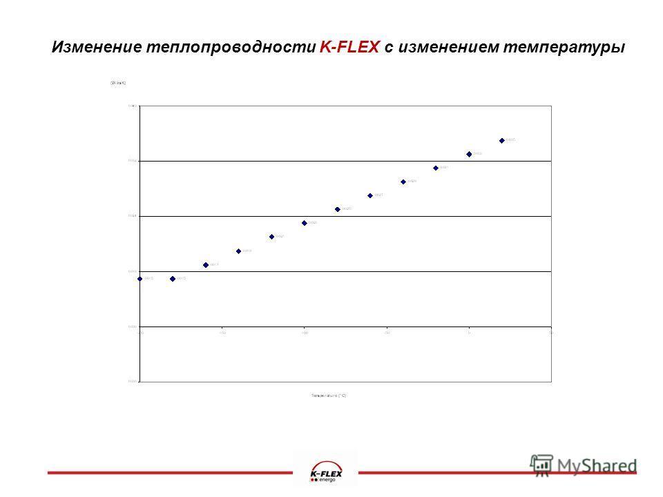 Изменение теплопроводности K-FLEX с изменением температуры