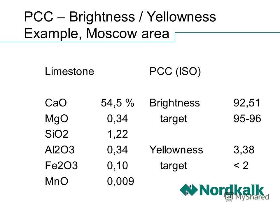 PCC – Brightness / Yellowness Example, Moscow area Limestone CaO54,5 % MgO 0,34 SiO2 1,22 Al2O3 0,34 Fe2O3 0,10 MnO 0,009 PCC (ISO) Brightness92,51 target95-96 Yellowness3,38 target< 2