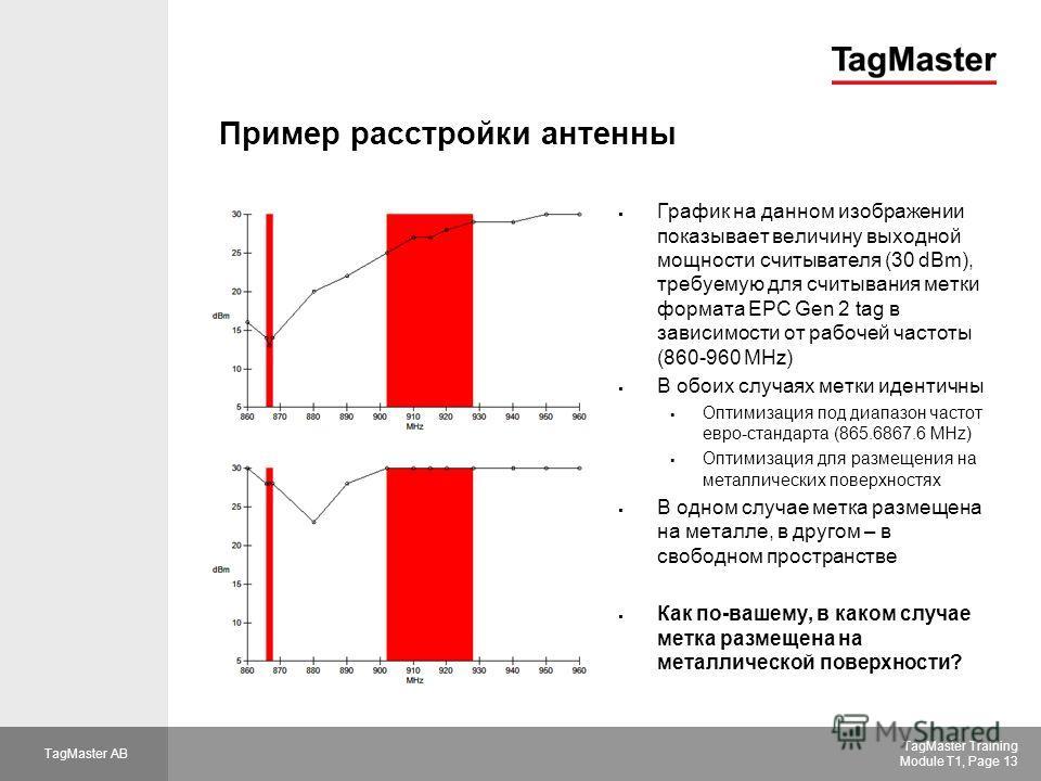 TagMaster AB TagMaster Training Module T1, Page 13 Пример расстройки антенны График на данном изображении показывает величину выходной мощности считывателя (30 dBm), требуемую для считывания метки формата EPC Gen 2 tag в зависимости от рабочей часто