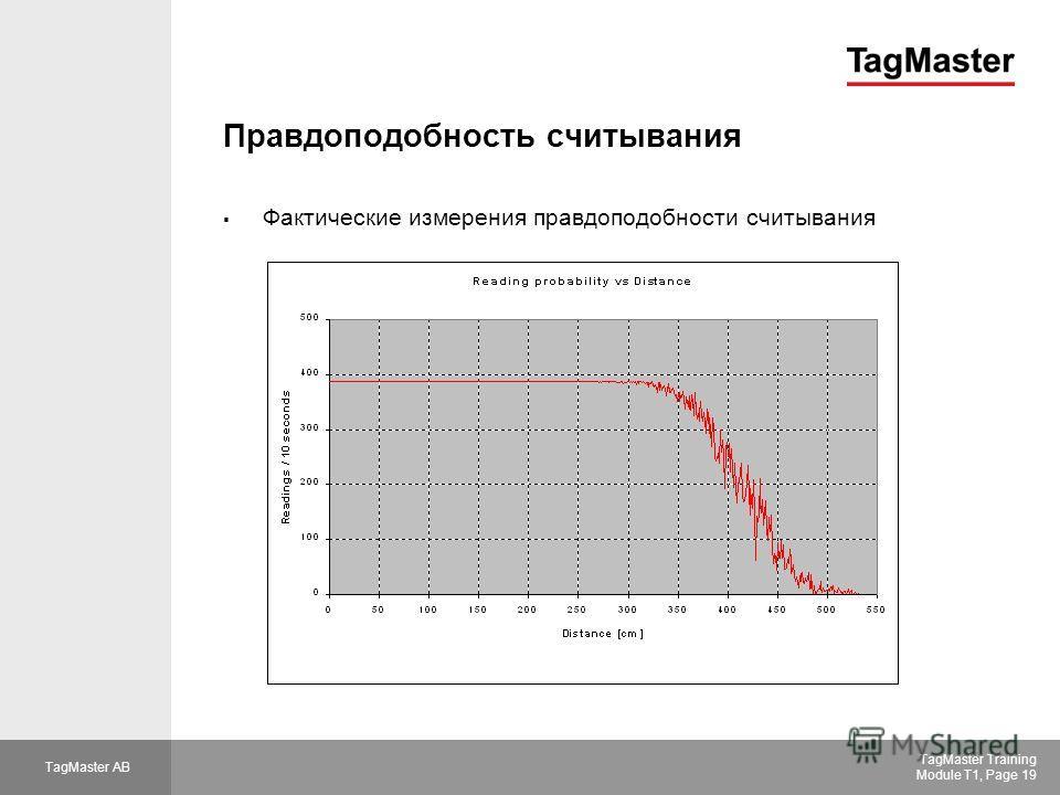 TagMaster AB TagMaster Training Module T1, Page 19 Правдоподобность считывания Фактические измерения правдоподобности считывания