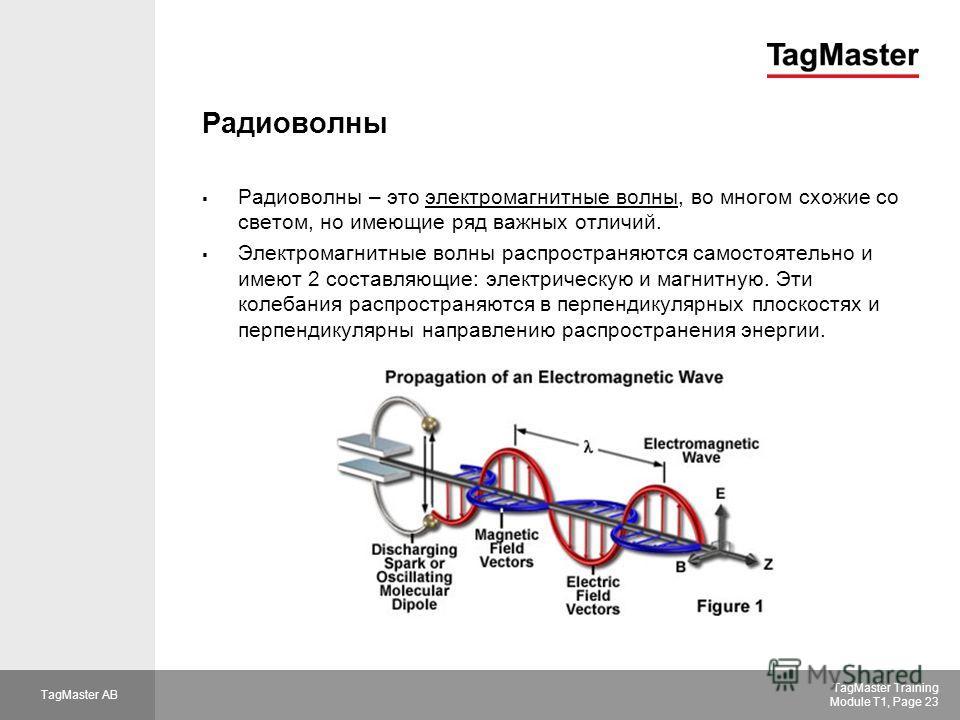 TagMaster AB TagMaster Training Module T1, Page 23 Радиоволны Радиоволны – это электромагнитные волны, во многом схожие со светом, но имеющие ряд важных отличий. Электромагнитные волны распространяются самостоятельно и имеют 2 составляющие: электриче