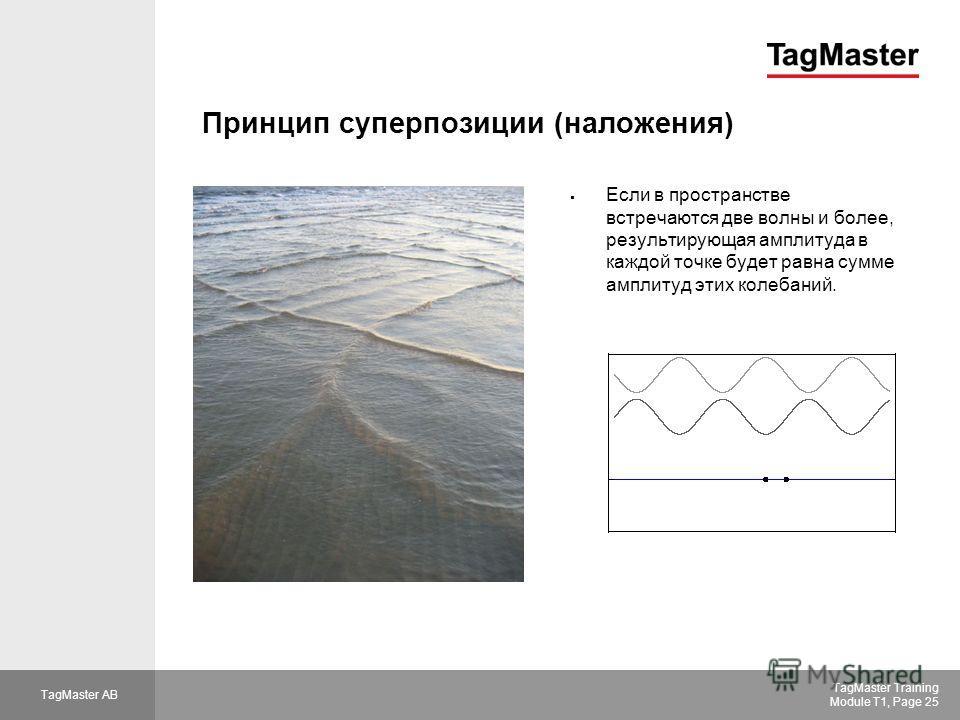 TagMaster AB TagMaster Training Module T1, Page 25 Принцип суперпозиции (наложения) Если в пространстве встречаются две волны и более, результирующая амплитуда в каждой точке будет равна сумме амплитуд этих колебаний.