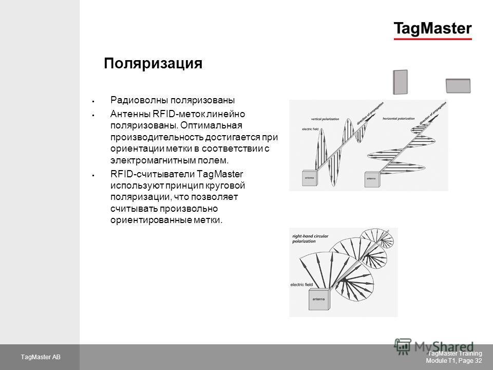 TagMaster AB TagMaster Training Module T1, Page 32 Поляризация Радиоволны поляризованы Антенны RFID-меток линейно поляризованы. Оптимальная производительность достигается при ориентации метки в соответствии с электромагнитным полем. RFID-считыватели