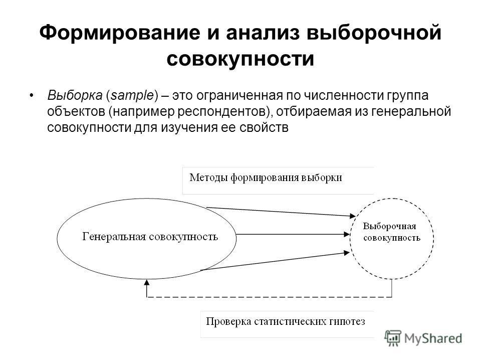 Формирование и анализ выборочной совокупности Выборка (sample) – это ограниченная по численности группа объектов (например респондентов), отбираемая из генеральной совокупности для изучения ее свойств