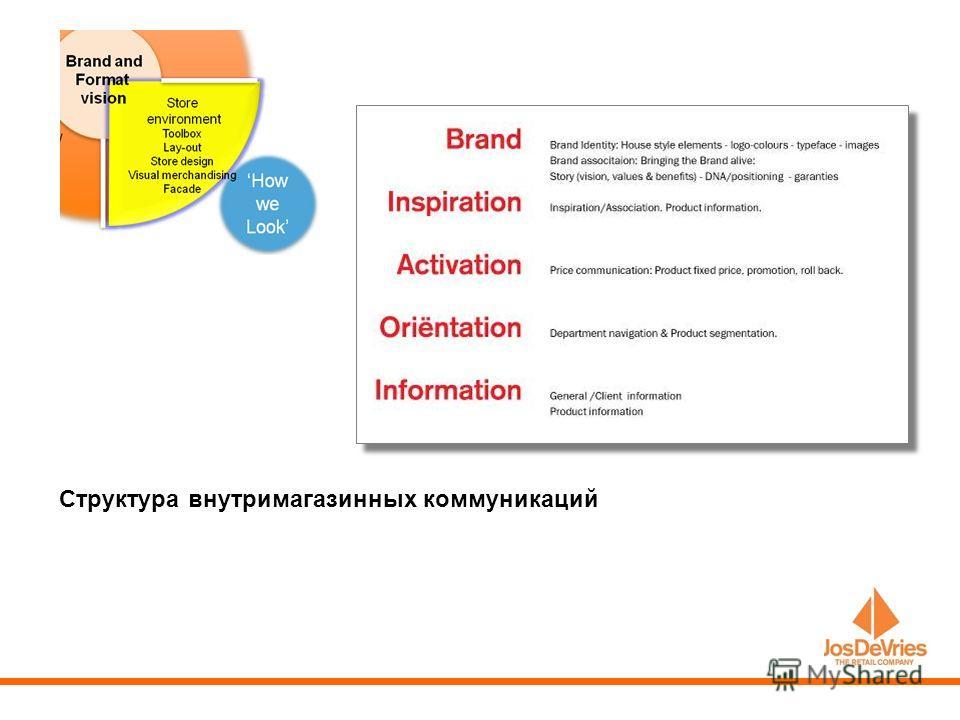 Структура внутримагазинных коммуникаций