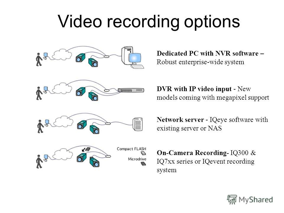 Video recording options Dedicated PC with NVR software – Robust enterprise-wide system DVR with IP video input - New models coming with megapixel support Network server - IQeye software with existing server or NAS On-Camera Recording- IQ300 & IQ7xx s