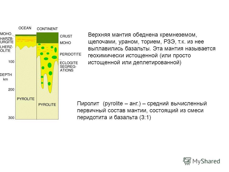 Пиролит (pyrolite – анг.) – средний вычисленный первичный состав мантии, состоящий из смеси перидотита и базальта (3:1) Верхняя мантия обеднена кремнеземом, щелочами, ураном, торием, РЗЭ, т.к. из нее выплавились базальты. Эта мантия называется геохим