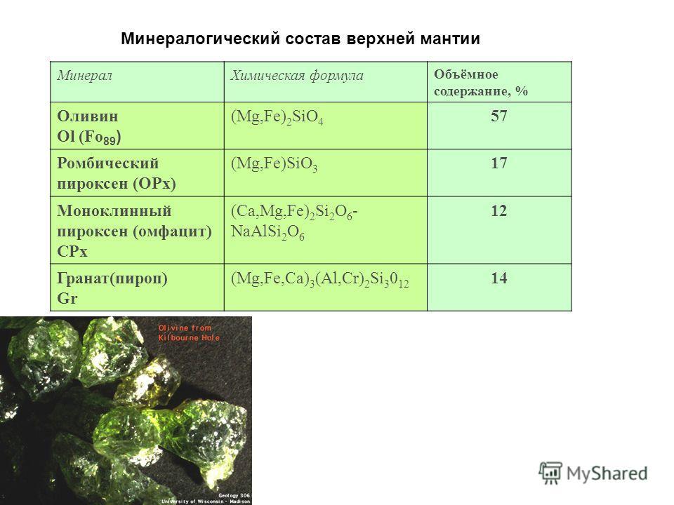 Минералогический состав верхней мантии Минерал Химическая формула Объёмное содержание, % Оливин Ol (Fo 89 ) (Mg,Fe) 2 SiO 4 57 Ромбический пироксен (OPx) (Mg,Fe)SiO 3 17 Моноклинный пироксен (омфалит) CPx (Ca,Mg,Fe) 2 Si 2 O 6 - NaAlSi 2 O 6 12 Грана
