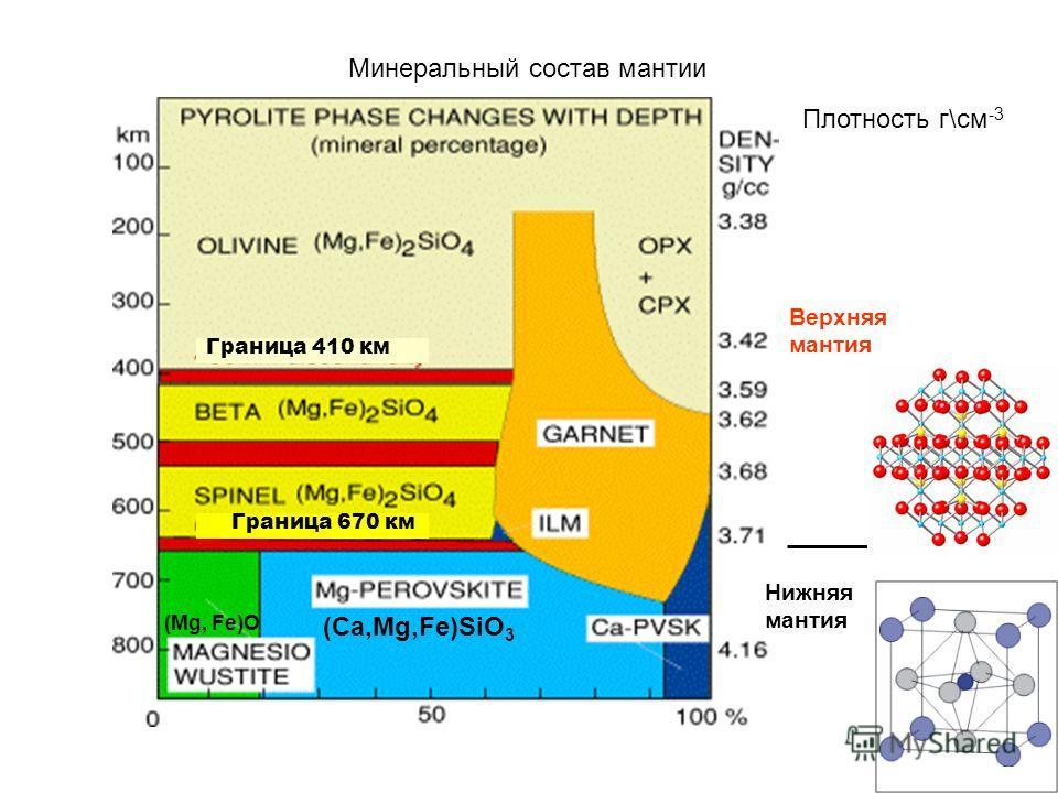 Минеральный состав мантии Плотность г\см -3 Верхняя мантия Нижняя мантия Граница 670 км Граница 410 км (Ca,Mg,Fe)SiO 3 (Mg, Fe)O