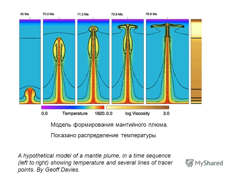 A hypothetical model of a mantle plume, in a time sequence (left to right) showing temperature and several lines of tracer points. By Geoff Davies. Модель формирования мантийного плюса. Показано распределение температуры