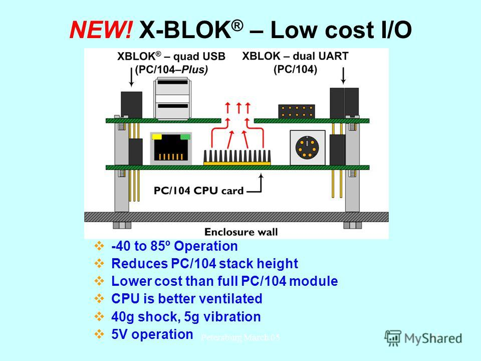 Petersburg March 0542 NEW! X-BLOK ® – Low cost I/O -40 to 85º Operation Reduces PC/104 stack height Lower cost than full PC/104 module CPU is better ventilated 40g shock, 5g vibration 5V operation