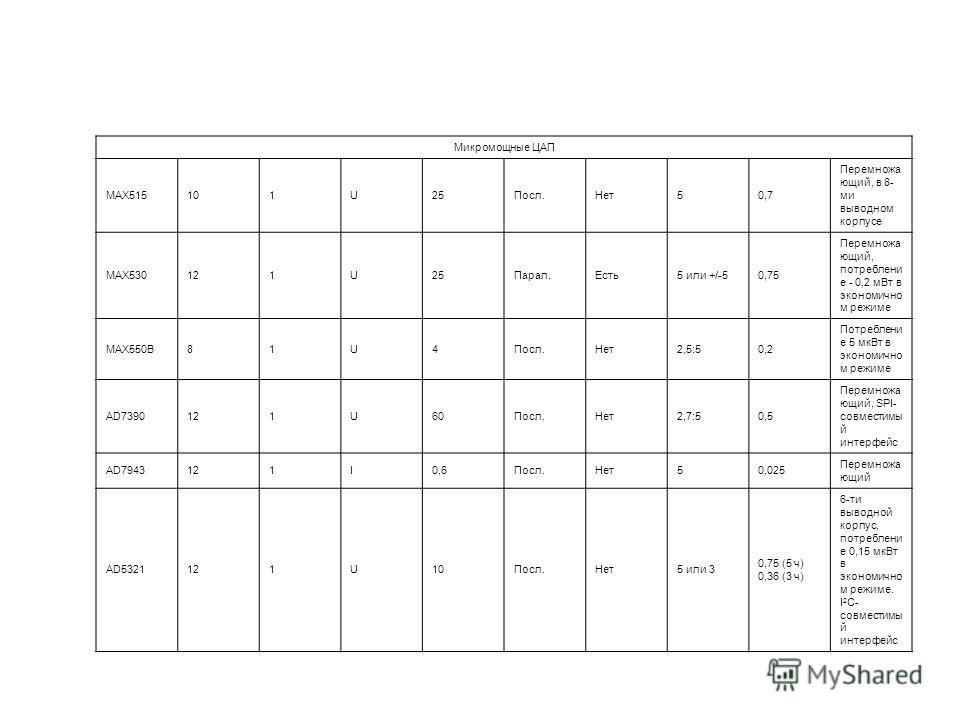Микромощные ЦАП МАХ515101U25Посл.Нет 50,7 Перемножа юрий, в 8- ми выводном корпусе МАХ530121U25Парал.Есть 5 или +/-50,75 Перемножа юрий, потребление - 0,2 м Вт в экономично м режиме МАХ550В81U4Посл.Нет 2,5:50,2 Потреблени е 5 мк Вт в экономично м реж