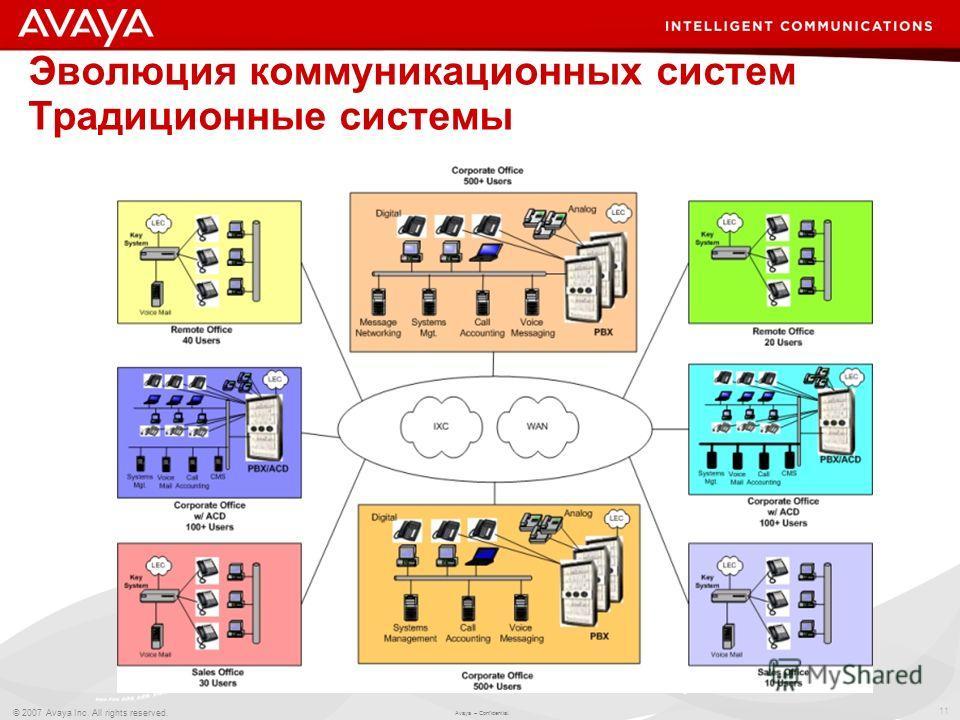 11 © 2007 Avaya Inc. All rights reserved. Avaya – Confidential. Эволюция коммуникационных систем Традиционные системы