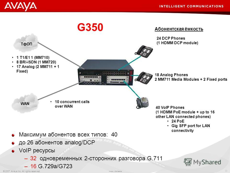 33 © 2007 Avaya Inc. All rights reserved. Avaya – Confidential. G350 24 DCP Phones (1 HDMM DCP module) ТфОП Максимум абонентов всех типов: 40 до 26 абонентов analog/DCP VoIP ресурсы –32 одновременных 2-сторонних разговора G.711 –16 G.729a/G723 18 Ana