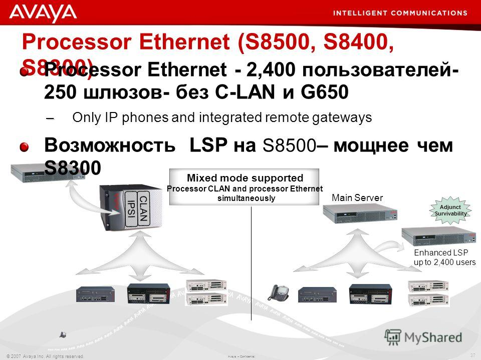 37 © 2007 Avaya Inc. All rights reserved. Avaya – Confidential. Enhanced LSP up to 2,400 users Adjunct Survivability Processor Ethernet (S8500, S8400, S8300) CLAN IPSI Main Server Processor Ethernet - 2,400 пользователей- 250 шлюзов- без C-LAN и G650