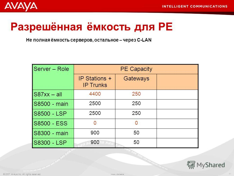 41 © 2007 Avaya Inc. All rights reserved. Avaya – Confidential. Разрешённая ёмкость для PE Server – RolePE Capacity IP Stations + IP Trunks Gateways S87xx – all 4400250 S8500 - main 2500250 S8500 - LSP 2500250 S8500 - ESS 00 S8300 - main 90050 S8300