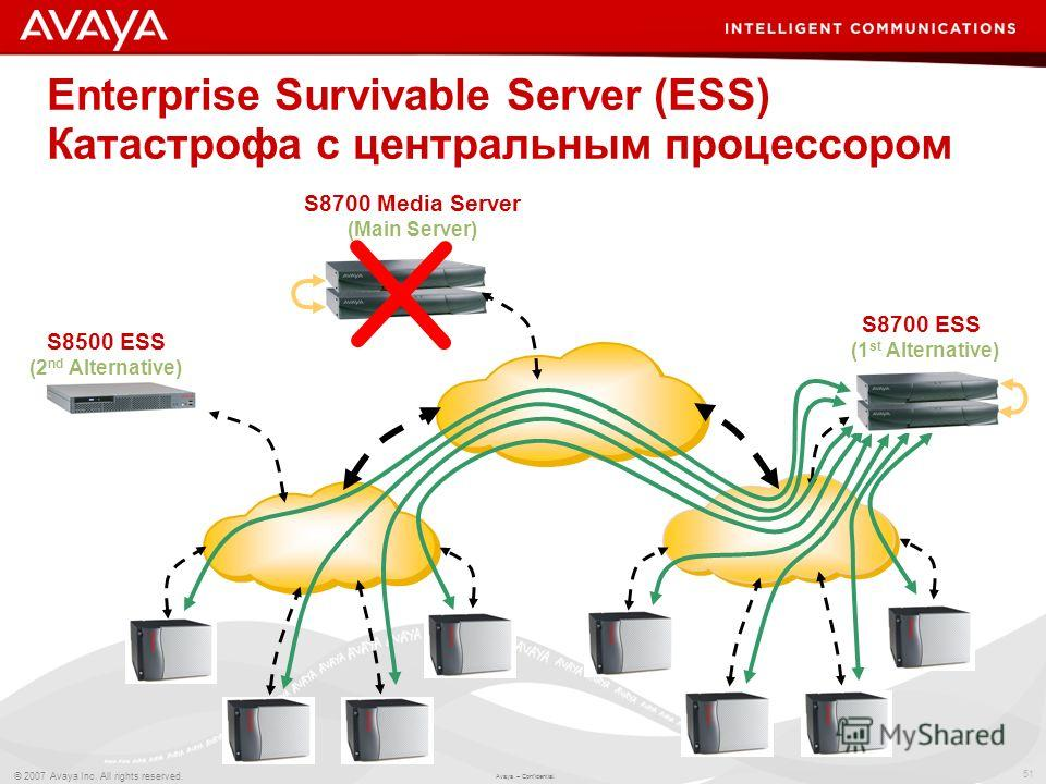 51 © 2007 Avaya Inc. All rights reserved. Avaya – Confidential. Enterprise Survivable Server (ESS) Катастрофа с центральным процессором S8700 Media Server (Main Server) S8700 ESS (1 st Alternative) S8500 ESS (2 nd Alternative)