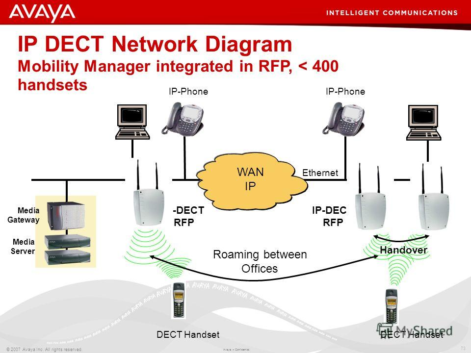 73 © 2007 Avaya Inc. All rights reserved. Avaya – Confidential. IP DECT Network Diagram Mobility Manager integrated in RFP, < 400 handsets IP-DECT RFP IP-Phone IP-DECT RFP DECT Handset Roaming between Offices WAN IP IP-Phone DECT Handset Ethernet Han