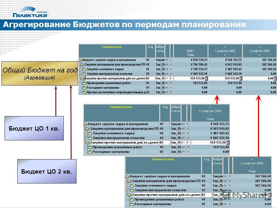 Агрегирование Бюджетов по периодам планирования Общий Бюджет на год (Агрегация) Бюджет ЦО 2 кв. Бюджет ЦО 1 кв.